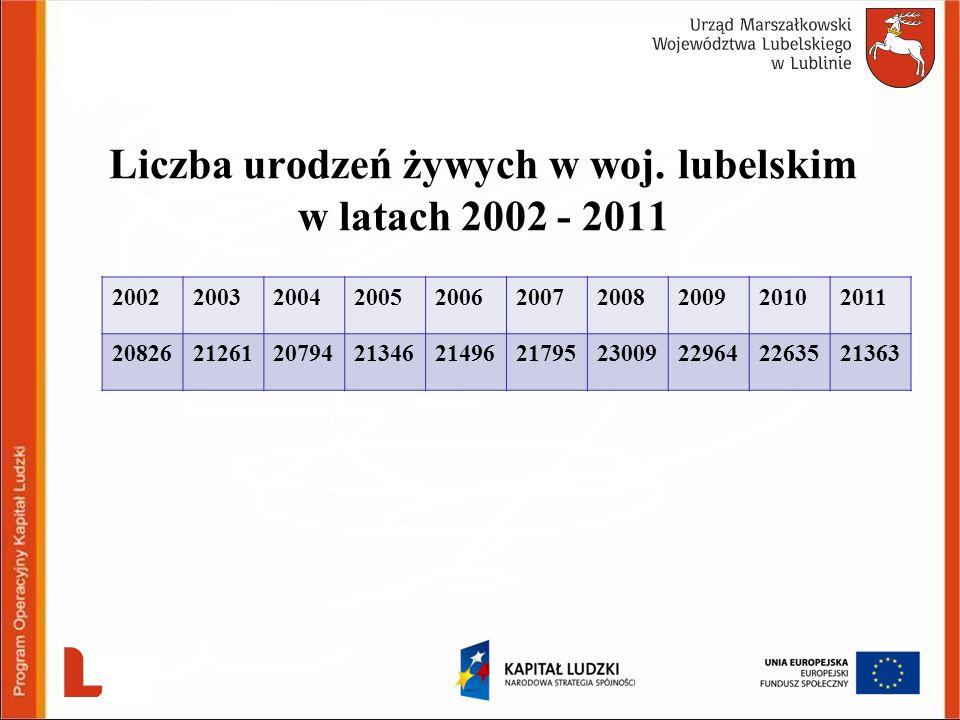 Liczba urodzeń żywych w woj. lubelskim w latach 2002 - 2011 2002200320042005200620072008200920102011 2082621261207942134621496217952300922964226352136
