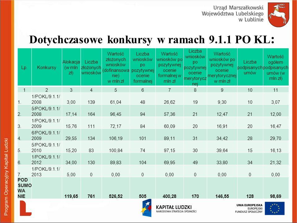 Dotychczasowe konkursy w ramach 9.1.1 PO KL : Lp.Konkursy Alokacja (w mln zł) Liczba złożonych wniosków Wartość złożonych wniosków (dofinansowa nie) w
