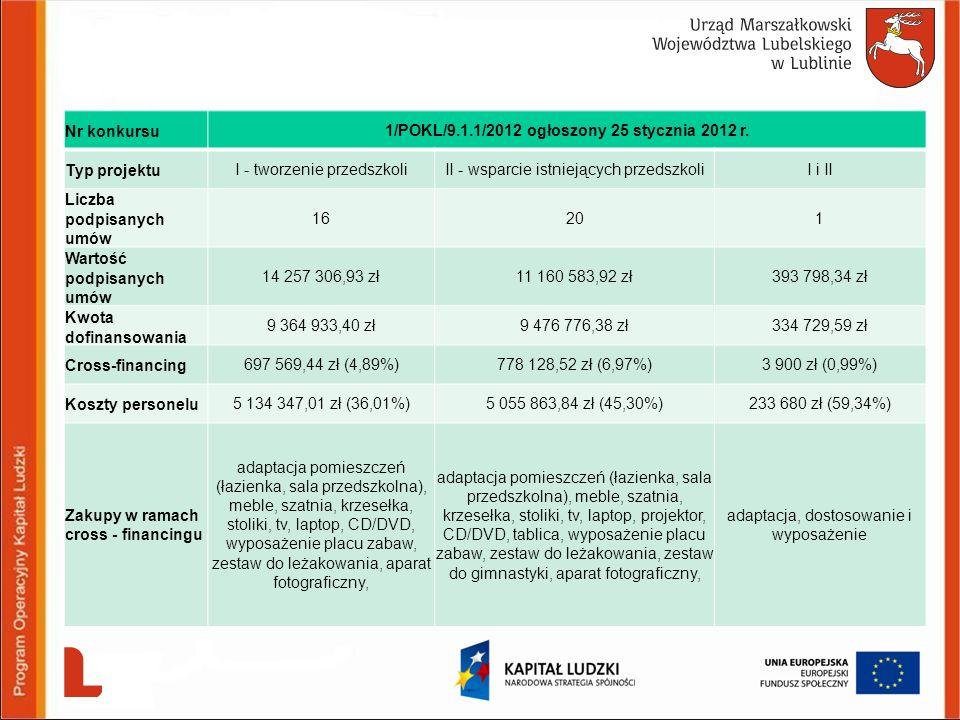 Nr konkursu1/POKL/9.1.1/2012 ogłoszony 25 stycznia 2012 r. Typ projektuI - tworzenie przedszkoliII - wsparcie istniejących przedszkoliI i II Liczba po
