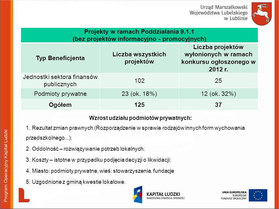 Wzrost udziału podmiotów prywatnych: 1. Rezultat zmian prawnych (Rozporządzenie w sprawie rodzajów innych form wychowania przedszkolnego...); 2. Oddol