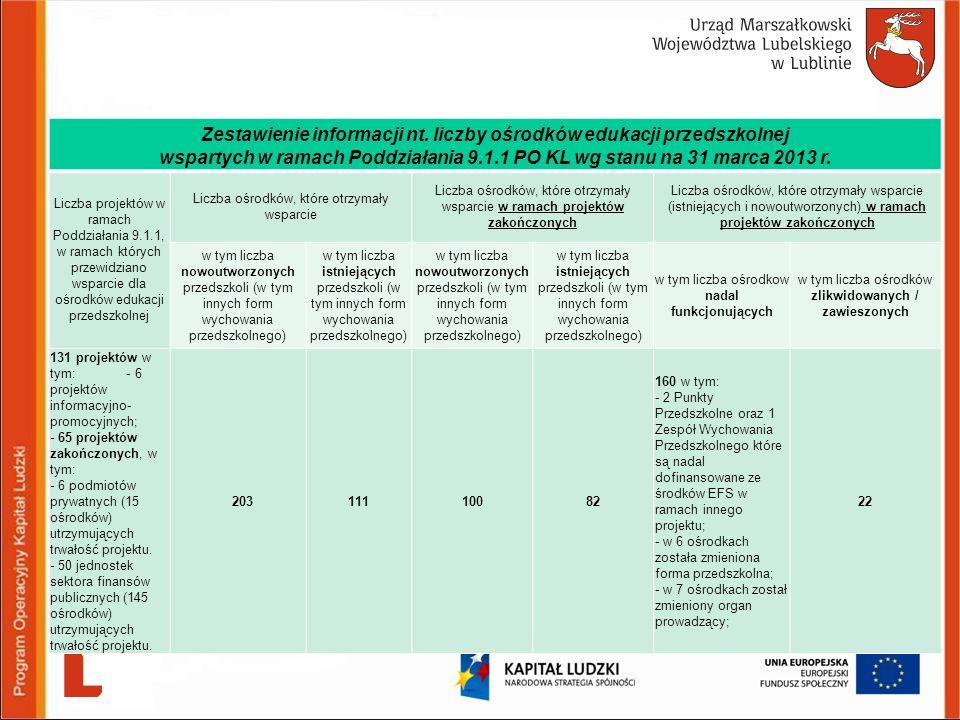 Zestawienie informacji nt. liczby ośrodków edukacji przedszkolnej wspartych w ramach Poddziałania 9.1.1 PO KL wg stanu na 31 marca 2013 r. Liczba proj