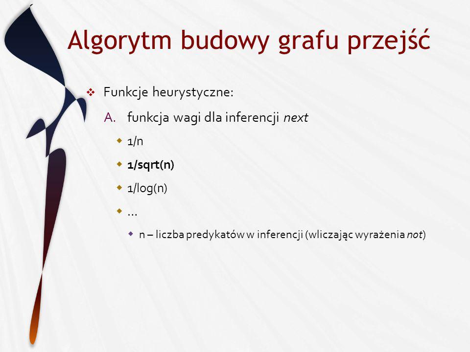 Algorytm budowy grafu przejść Funkcje heurystyczne: A.funkcja wagi dla inferencji next 1/n 1/sqrt(n) 1/log(n) … n – liczba predykatów w inferencji (wliczając wyrażenia not)