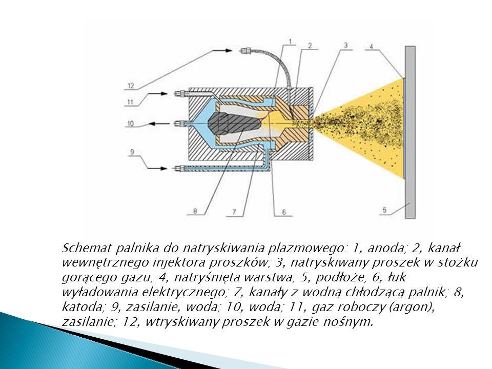 Schemat palnika do natryskiwania plazmowego: 1, anoda; 2, kanał wewnętrznego injektora proszków; 3, natryskiwany proszek w stożku gorącego gazu; 4, na