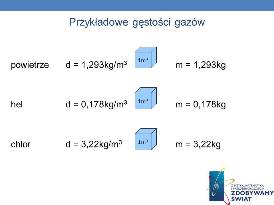 powietrzed = 1,293kg/m 3 m = 1,293kg held = 0,178kg/m 3 m = 0,178kg chlord = 3,22kg/m 3 m = 3,22kg 1m 3 Przykładowe gęstości gazów