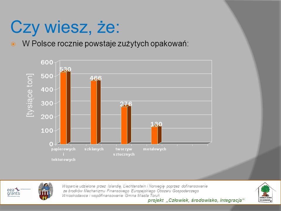 Czy wiesz, że: W Polsce rocznie powstaje zużytych opakowań: Wsparcie udzielone przez Islandię, Liechtenstein i Norwegię poprzez dofinansowanie ze środ