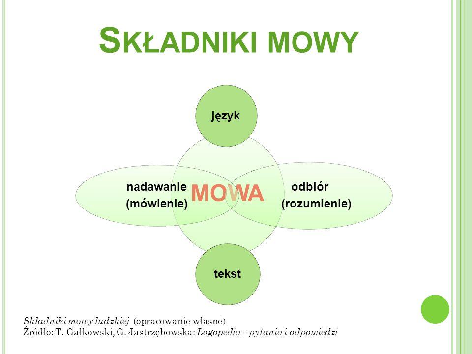 S KŁADNIKI MOWY MOWA język odbiór (rozumienie) tekst nadawanie (mówienie) Składniki mowy ludzkiej (opracowanie własne) Źródło: T.