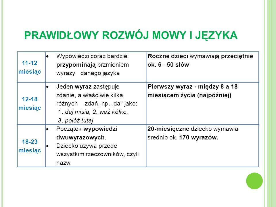 PRAWIDŁOWY ROZWÓJ MOWY I JĘZYKA 11-12 miesiąc Wypowiedzi coraz bardziej przypominają brzmieniem wyrazy danego języka Roczne dzieci wymawiają przeciętn