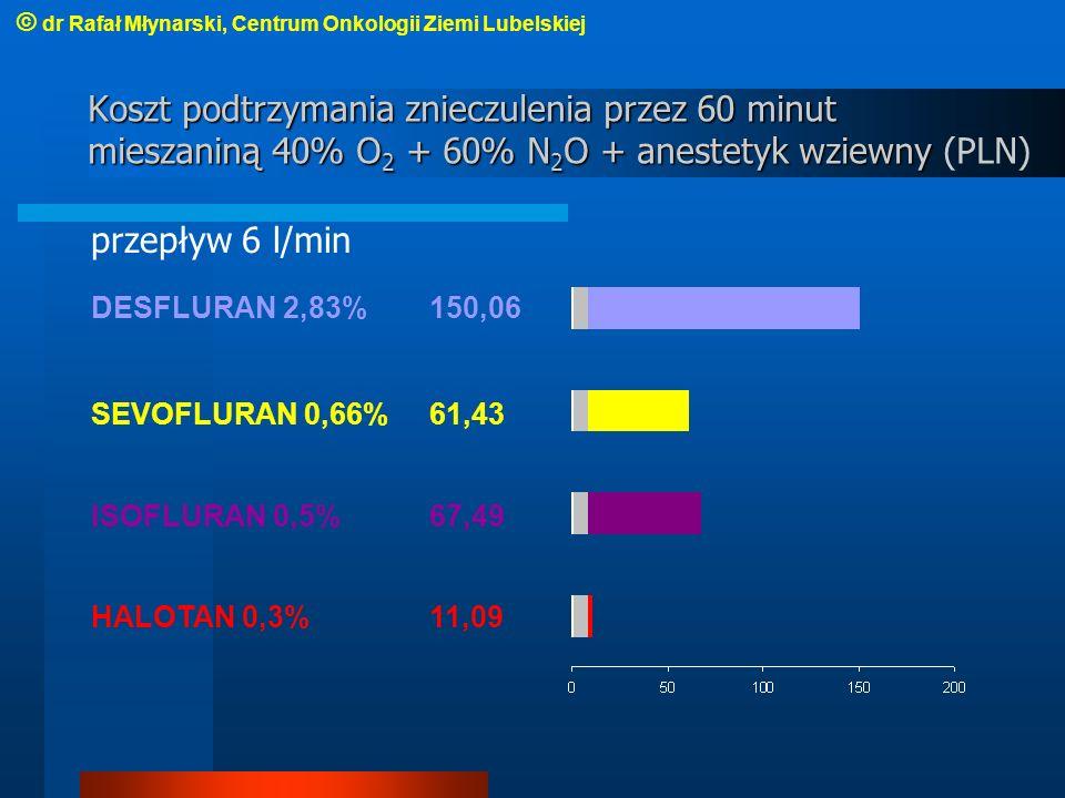 Koszt podtrzymania znieczulenia przez 60 minut mieszaniną 40% O 2 + 60% N 2 O + anestetyk wziewny Koszt podtrzymania znieczulenia przez 60 minut mieszaniną 40% O 2 + 60% N 2 O + anestetyk wziewny (PLN) przepływ 6 l/min DESFLURAN 2,83%150,06 SEVOFLURAN 0,66%61,43 ISOFLURAN 0,5%67,49 HALOTAN 0,3%11,09 © dr Rafał Młynarski, Centrum Onkologii Ziemi Lubelskiej