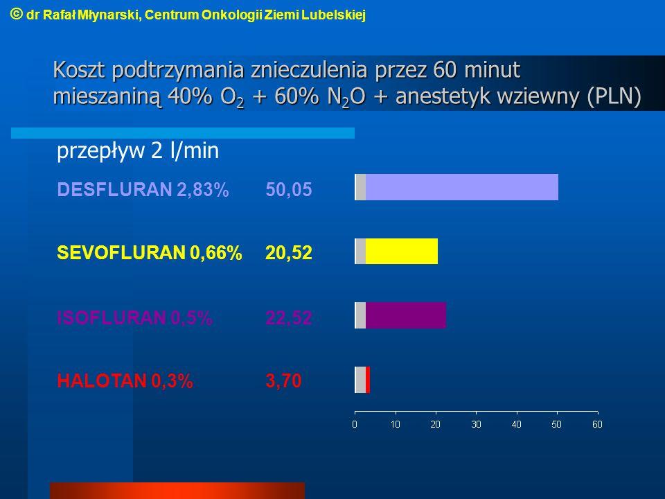 Koszt podtrzymania znieczulenia przez 60 minut mieszaniną 40% O 2 + 60% N 2 O + anestetyk wziewny Koszt podtrzymania znieczulenia przez 60 minut mieszaniną 40% O 2 + 60% N 2 O + anestetyk wziewny (PLN) przepływ 2 l/min DESFLURAN 2,83%50,05 SEVOFLURAN 0,66%20,52 ISOFLURAN 0,5%22,52 HALOTAN 0,3%3,70 © dr Rafał Młynarski, Centrum Onkologii Ziemi Lubelskiej