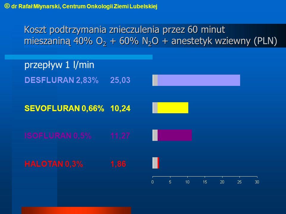 Koszt podtrzymania znieczulenia przez 60 minut mieszaniną 40% O 2 + 60% N 2 O + anestetyk wziewny Koszt podtrzymania znieczulenia przez 60 minut mieszaniną 40% O 2 + 60% N 2 O + anestetyk wziewny (PLN) przepływ 1 l/min DESFLURAN 2,83%25,03 SEVOFLURAN 0,66%10,24 ISOFLURAN 0,5%11,27 HALOTAN 0,3%1,86 © dr Rafał Młynarski, Centrum Onkologii Ziemi Lubelskiej