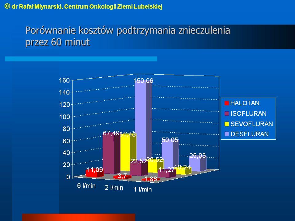 Porównanie kosztów podtrzymania znieczulenia przez 60 minut © dr Rafał Młynarski, Centrum Onkologii Ziemi Lubelskiej