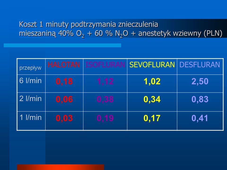 Koszt 1 minuty podtrzymania znieczulenia mieszaniną 40% O 2 + 60 % N 2 O + anestetyk wziewny (PLN) przepływ HALOTANISOFLURANSEVOFLURANDESFLURAN 6 l/min 0,181,121,022,50 2 l/min 0,060,380,340,83 1 l/min 0,030,190,170,41
