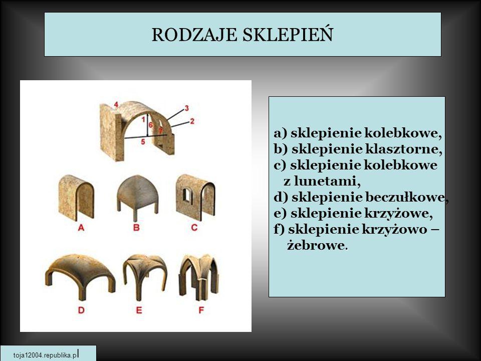 RODZAJE SKLEPIEŃ a) sklepienie kolebkowe, b) sklepienie klasztorne, c) sklepienie kolebkowe z lunetami, d) sklepienie beczułkowe, e) sklepienie krzyżowe, f) sklepienie krzyżowo –.