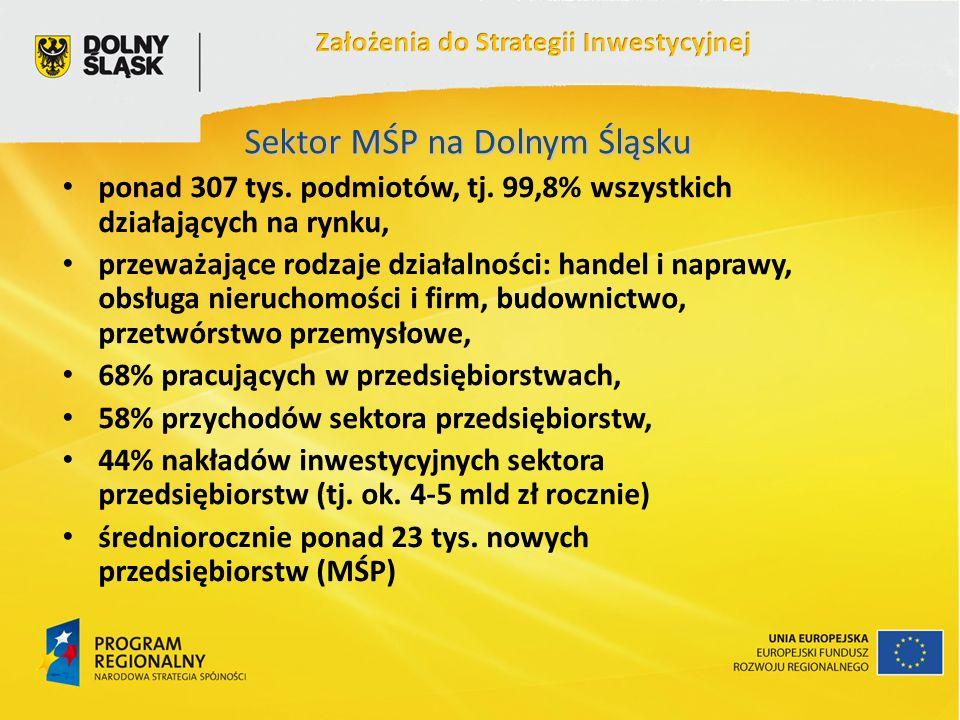 Sektor MŚP na Dolnym Śląsku ponad 307 tys. podmiotów, tj.
