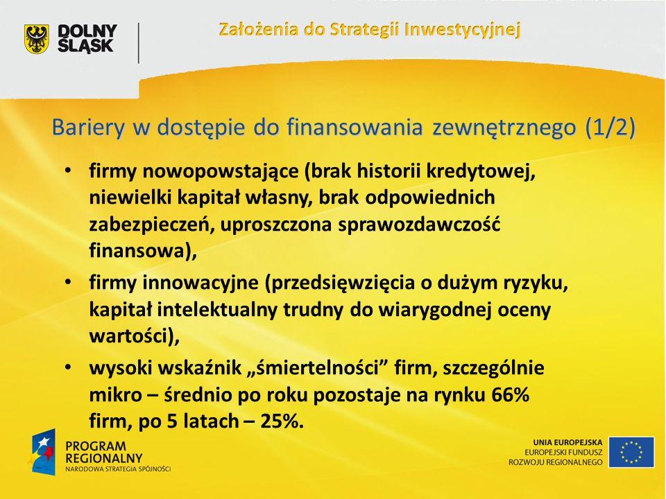 Bariery w dostępie do finansowania zewnętrznego (1/2) firmy nowopowstające (brak historii kredytowej, niewielki kapitał własny, brak odpowiednich zabezpieczeń, uproszczona sprawozdawczość finansowa), firmy innowacyjne (przedsięwzięcia o dużym ryzyku, kapitał intelektualny trudny do wiarygodnej oceny wartości), wysoki wskaźnik śmiertelności firm, szczególnie mikro – średnio po roku pozostaje na rynku 66% firm, po 5 latach – 25%.