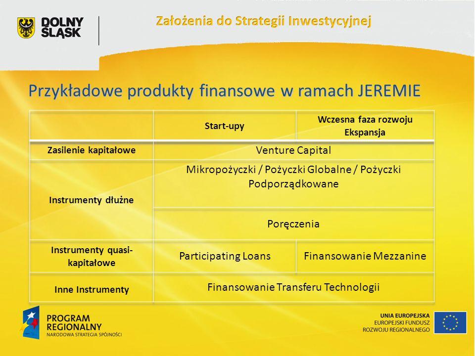 Przykładowe produkty finansowe w ramach JEREMIE
