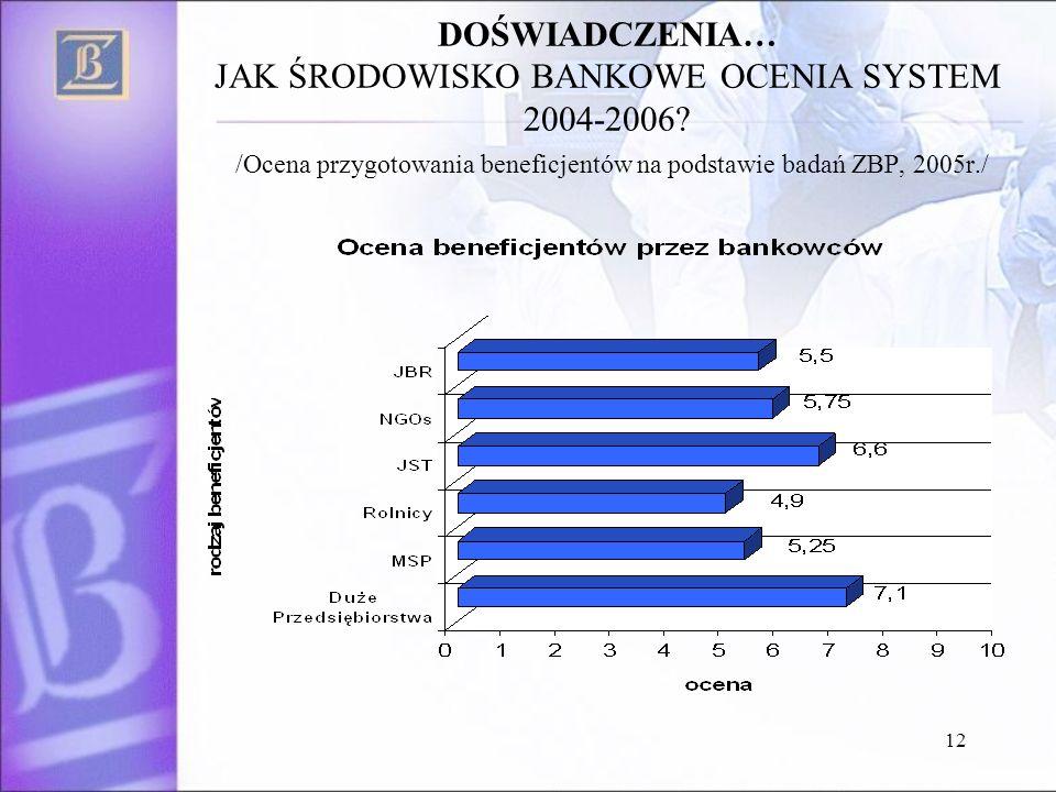 12 DOŚWIADCZENIA… JAK ŚRODOWISKO BANKOWE OCENIA SYSTEM 2004-2006.