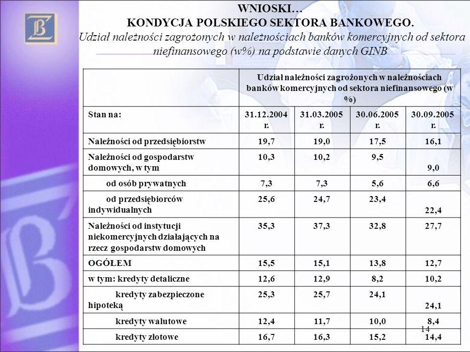 14 Udział należności zagrożonych w należnościach banków komercyjnych od sektora niefinansowego (w %) Stan na:31.12.2004 r.