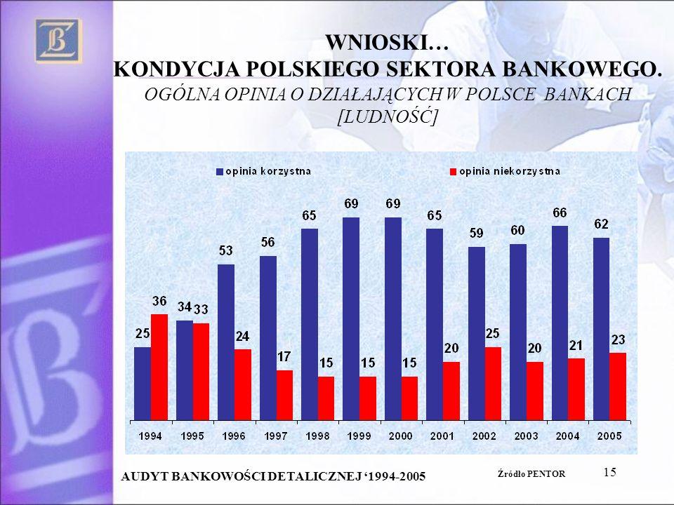 15 WNIOSKI… KONDYCJA POLSKIEGO SEKTORA BANKOWEGO.