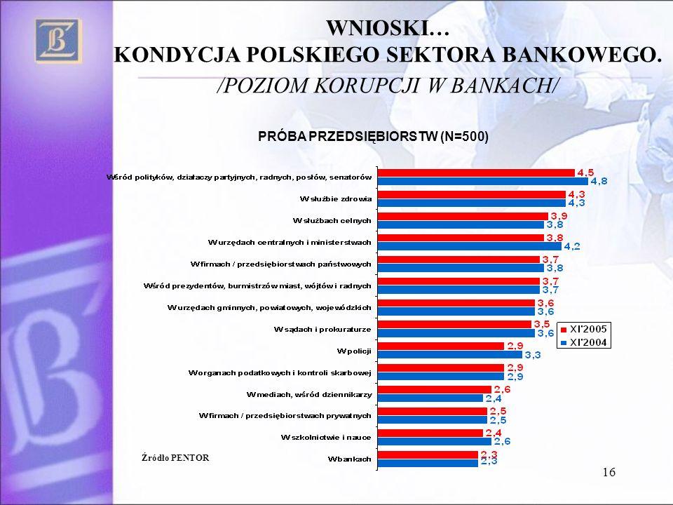 16 WNIOSKI… KONDYCJA POLSKIEGO SEKTORA BANKOWEGO.
