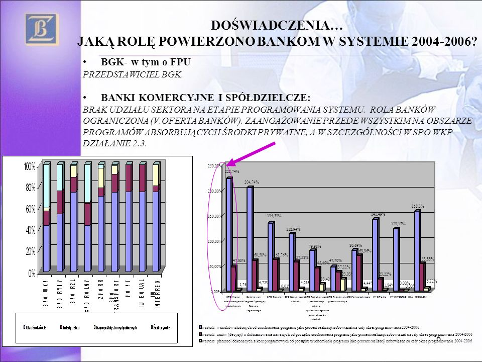 6 DOŚWIADCZENIA… JAKĄ ROLĘ POWIERZONO BANKOM W SYSTEMIE 2004-2006.