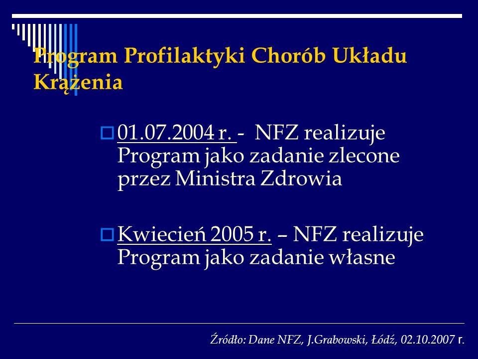 01.07.2004 r. - NFZ realizuje Program jako zadanie zlecone przez Ministra Zdrowia Kwiecień 2005 r. – NFZ realizuje Program jako zadanie własne Źródło: