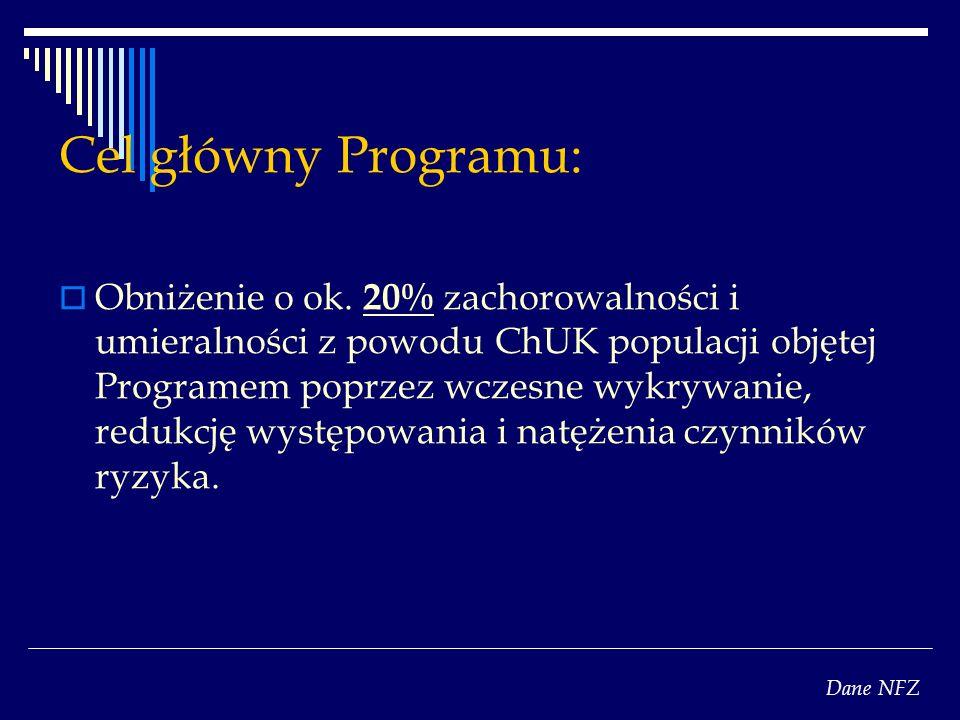 Cel główny Programu: Obniżenie o ok. 20% zachorowalności i umieralności z powodu ChUK populacji objętej Programem poprzez wczesne wykrywanie, redukcję