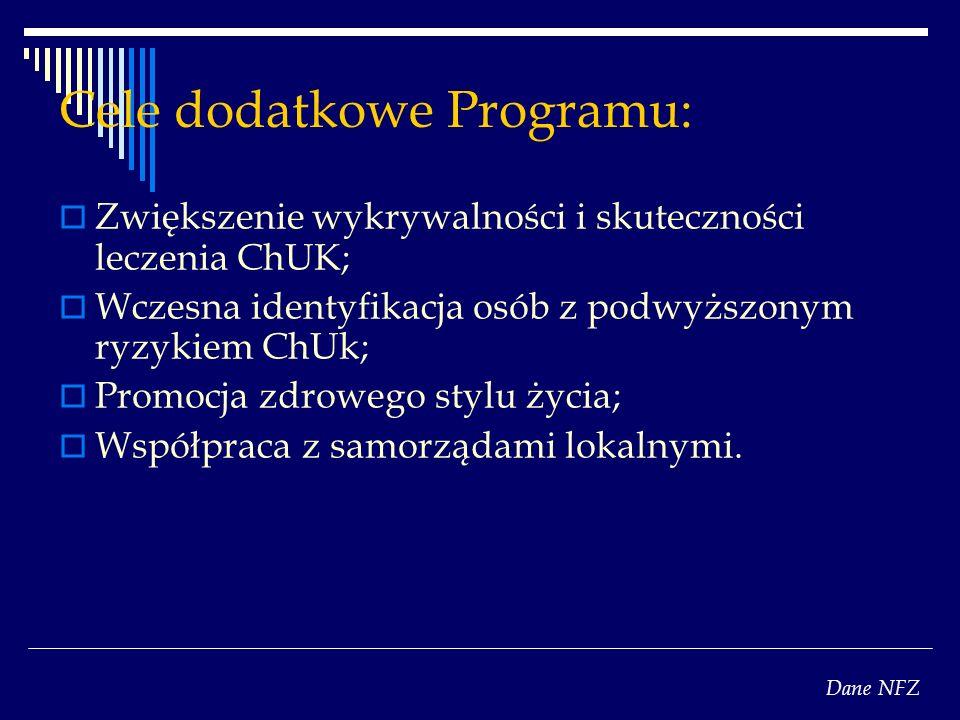 Cele dodatkowe Programu: Zwiększenie wykrywalności i skuteczności leczenia ChUK; Wczesna identyfikacja osób z podwyższonym ryzykiem ChUk; Promocja zdrowego stylu życia; Współpraca z samorządami lokalnymi.