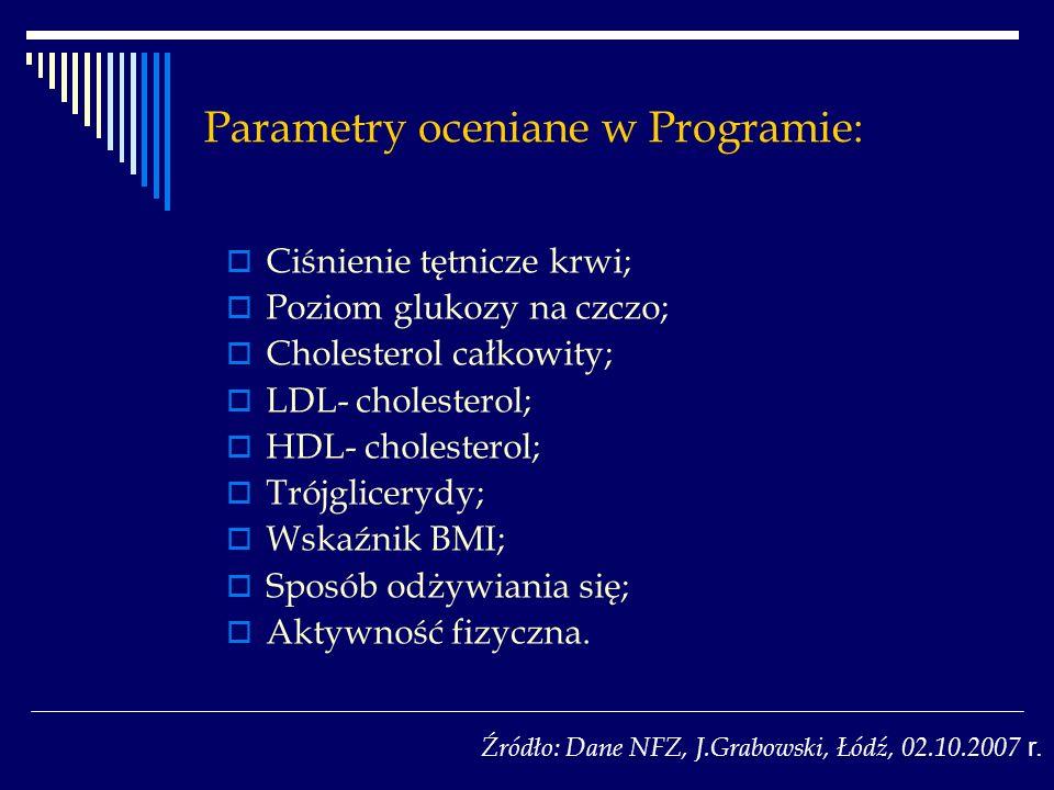 Parametry oceniane w Programie: Ciśnienie tętnicze krwi; Poziom glukozy na czczo; Cholesterol całkowity; LDL- cholesterol; HDL- cholesterol; Trójglicerydy; Wskaźnik BMI; Sposób odżywiania się; Aktywność fizyczna.