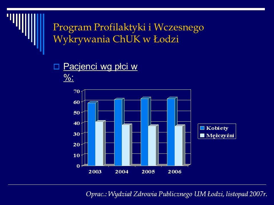 Program Profilaktyki i Wczesnego Wykrywania ChUK w Łodzi Pacjenci wg płci w %: Oprac.: Wydział Zdrowia Publicznego UM Łodzi, listopad 2007r.