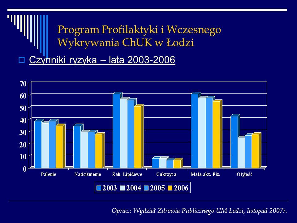 Program Profilaktyki i Wczesnego Wykrywania ChUK w Łodzi Czynniki ryzyka – lata 2003-2006 Oprac.: Wydział Zdrowia Publicznego UM Łodzi, listopad 2007r