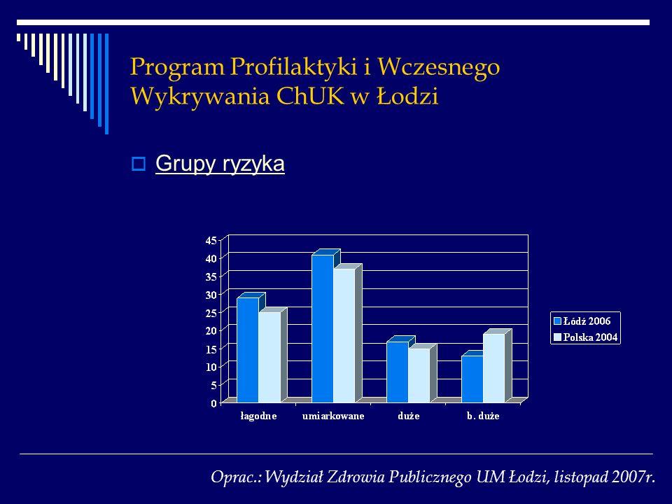 Program Profilaktyki i Wczesnego Wykrywania ChUK w Łodzi Grupy ryzyka Oprac.: Wydział Zdrowia Publicznego UM Łodzi, listopad 2007r.