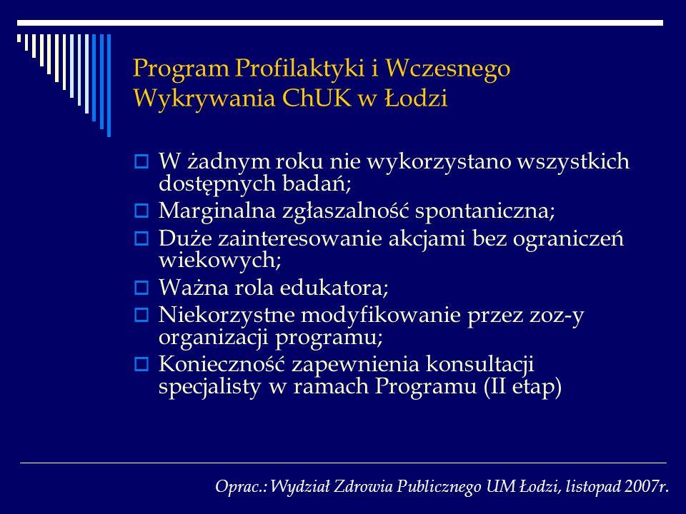 Program Profilaktyki i Wczesnego Wykrywania ChUK w Łodzi W żadnym roku nie wykorzystano wszystkich dostępnych badań; Marginalna zgłaszalność spontanic