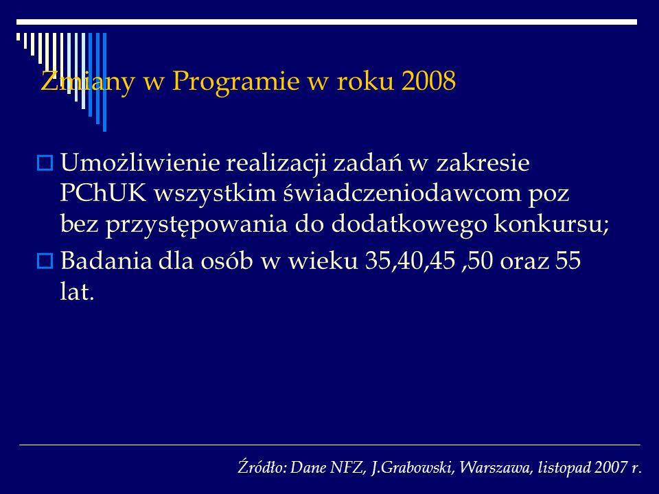 Zmiany w Programie w roku 2008 Umożliwienie realizacji zadań w zakresie PChUK wszystkim świadczeniodawcom poz bez przystępowania do dodatkowego konkursu; Badania dla osób w wieku 35,40,45,50 oraz 55 lat.