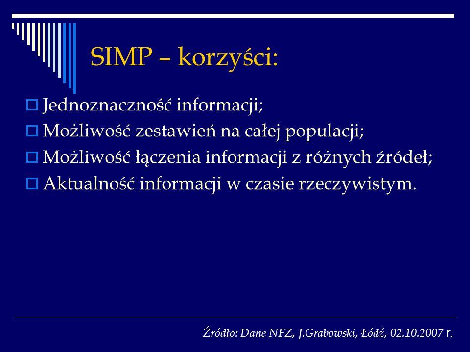 SIMP – korzyści: Jednoznaczność informacji; Możliwość zestawień na całej populacji; Możliwość łączenia informacji z różnych źródeł; Aktualność informacji w czasie rzeczywistym.