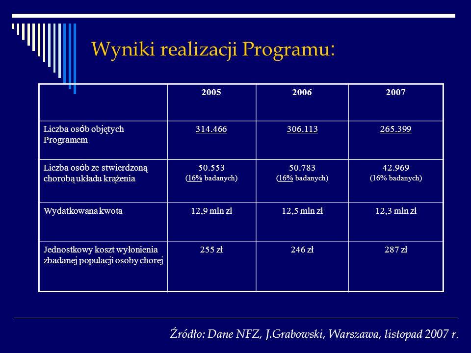 Wyniki realizacji Programu : 200520062007 Liczba os ó b objętych Programem 314.466306.113265.399 Liczba os ó b ze stwierdzoną chorobą układu krążenia