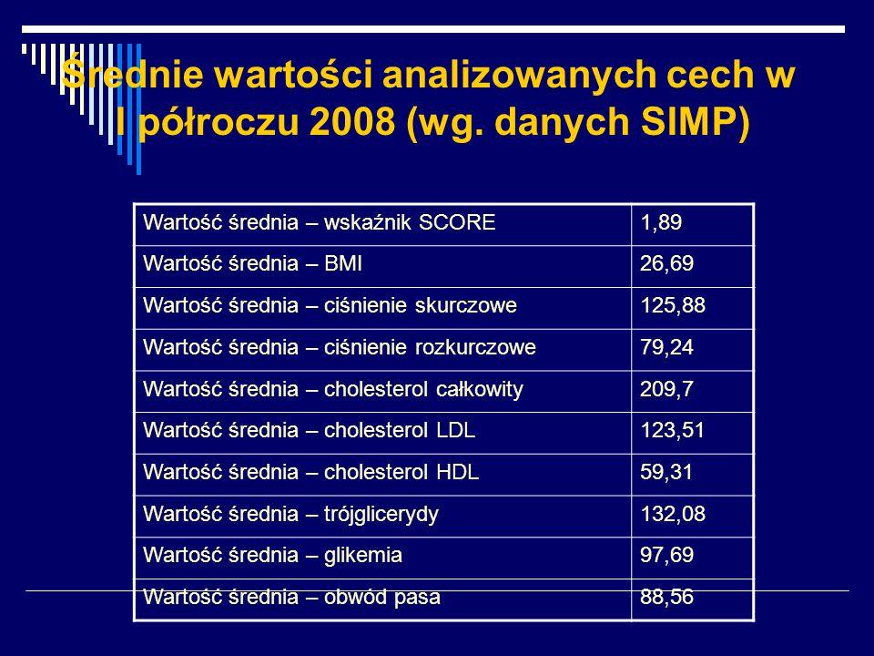 Średnie wartości analizowanych cech w I półroczu 2008 (wg. danych SIMP) Wartość średnia – wskaźnik SCORE1,89 Wartość średnia – BMI26,69 Wartość średni