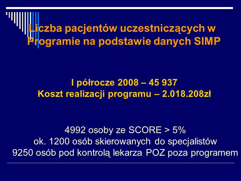Liczba pacjentów uczestniczących w Programie na podstawie danych SIMP I półrocze 2008 – 45 937 Koszt realizacji programu – 2.018.208zł 4992 osoby ze SCORE > 5% ok.