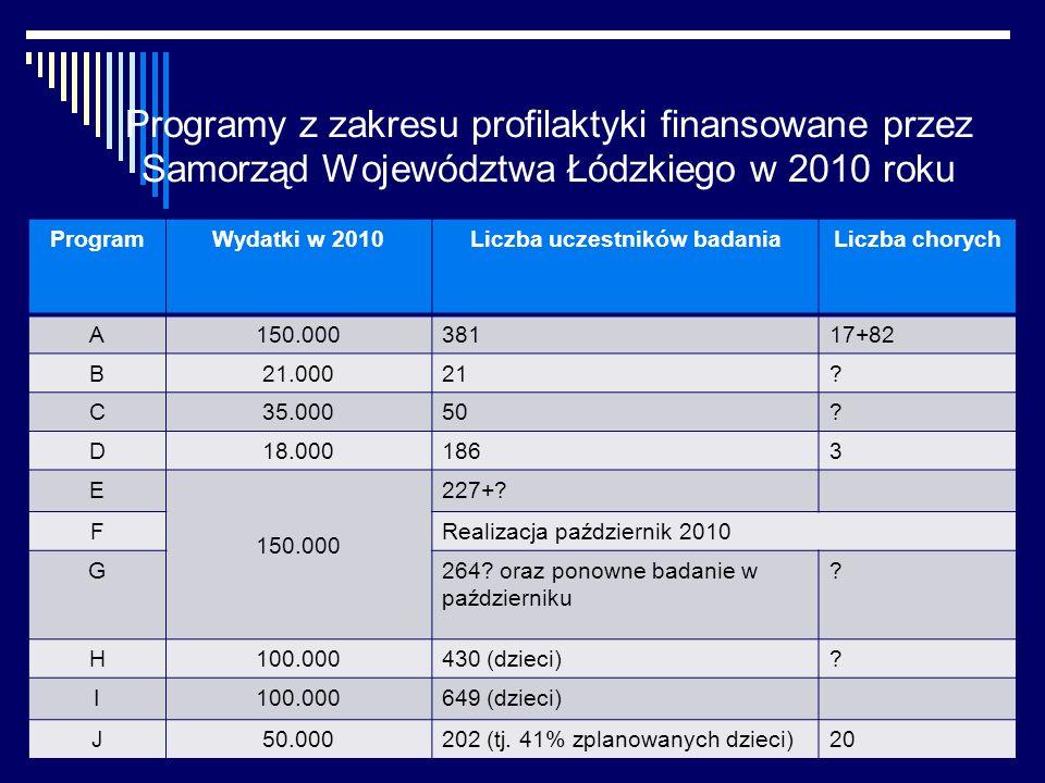 Programy z zakresu profilaktyki finansowane przez Samorząd Województwa Łódzkiego w 2010 roku ProgramWydatki w 2010Liczba uczestników badaniaLiczba chorych A150.00038117+82 B21.00021.