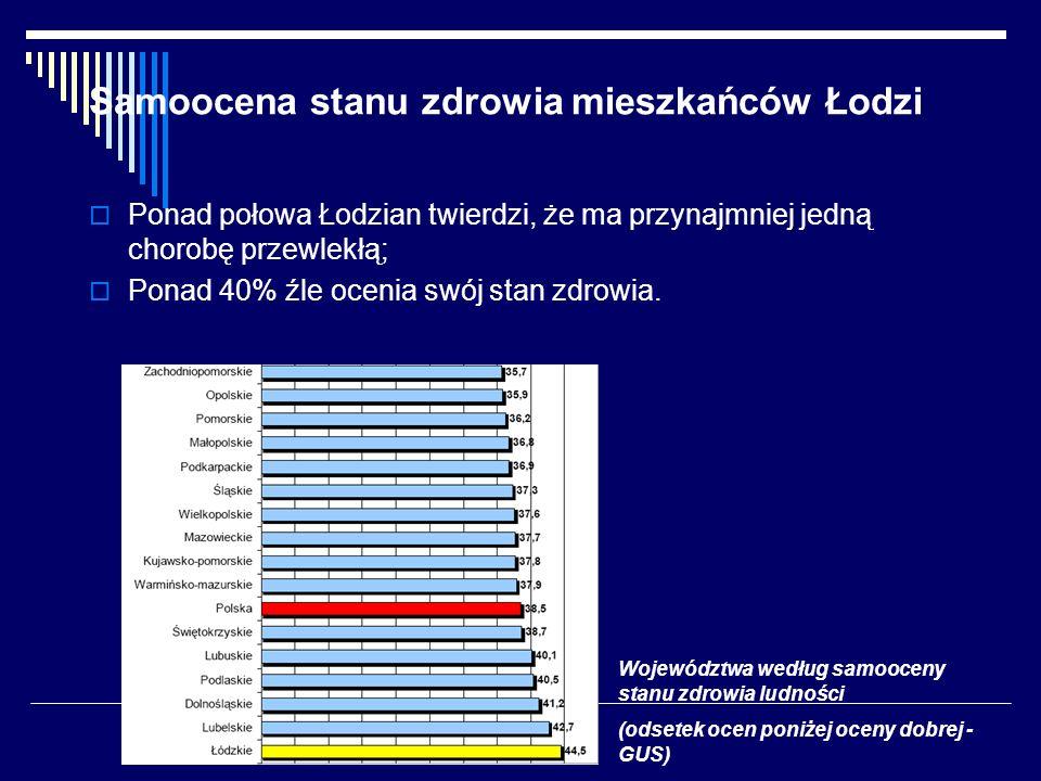 Samoocena stanu zdrowia mieszkańców Łodzi Ponad połowa Łodzian twierdzi, że ma przynajmniej jedną chorobę przewlekłą; Ponad 40% źle ocenia swój stan zdrowia.