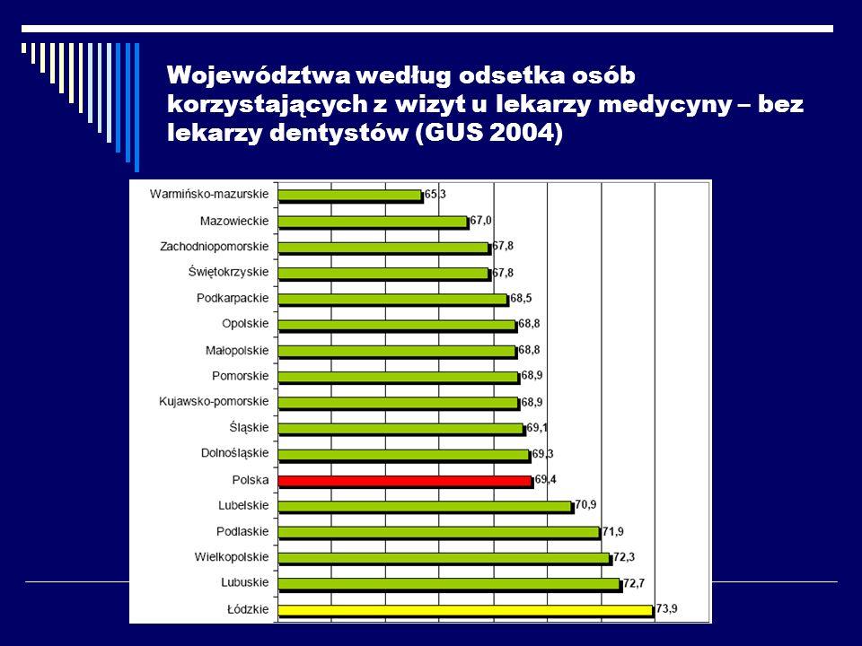 Województwa według odsetka osób korzystających z wizyt u lekarzy medycyny – bez lekarzy dentystów (GUS 2004)