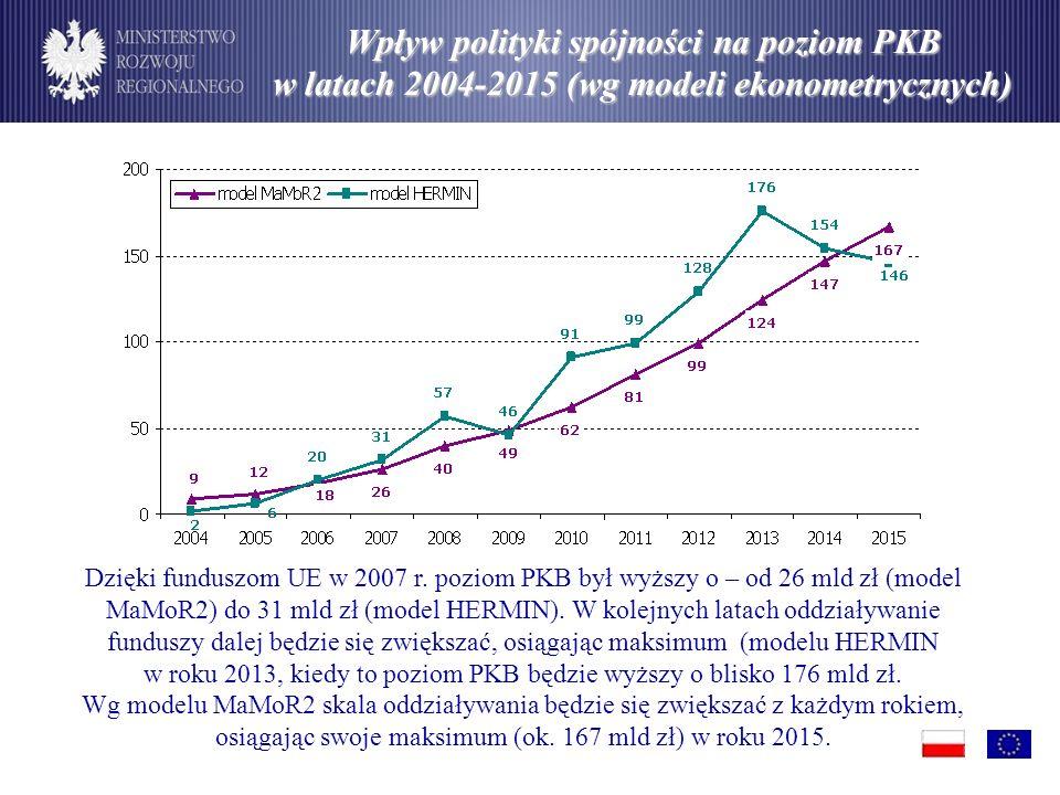 Wpływ polityki spójności na poziom PKB w latach 2004-2015 (wg modeli ekonometrycznych) Dzięki funduszom UE w 2007 r.