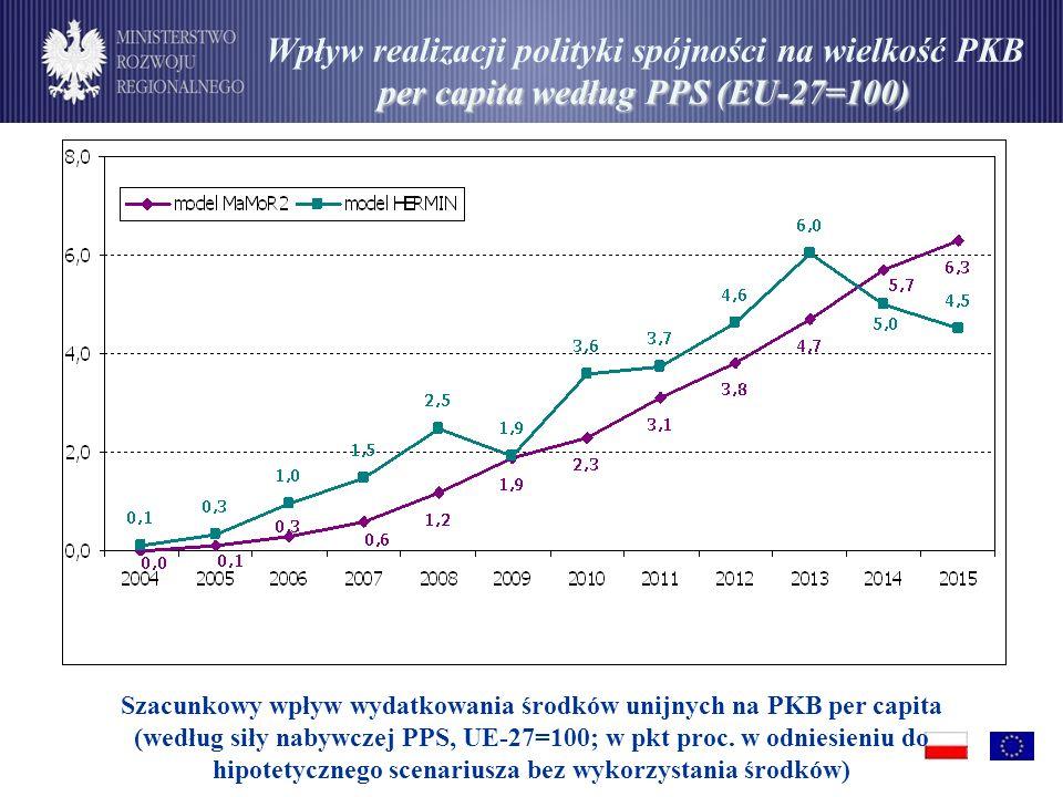 per capita według PPS (EU-27=100) Wpływ realizacji polityki spójności na wielkość PKB per capita według PPS (EU-27=100) Szacunkowy wpływ wydatkowania środków unijnych na PKB per capita (według siły nabywczej PPS, UE-27=100; w pkt proc.