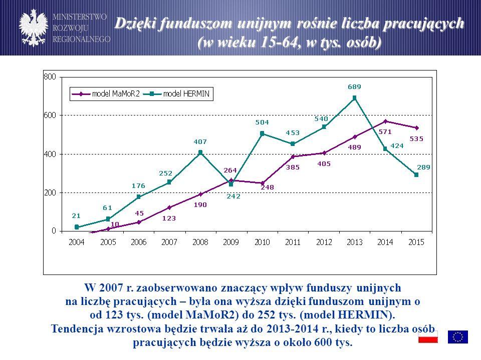 Dzięki funduszom unijnym rośnie liczba pracujących (w wieku 15-64, w tys.