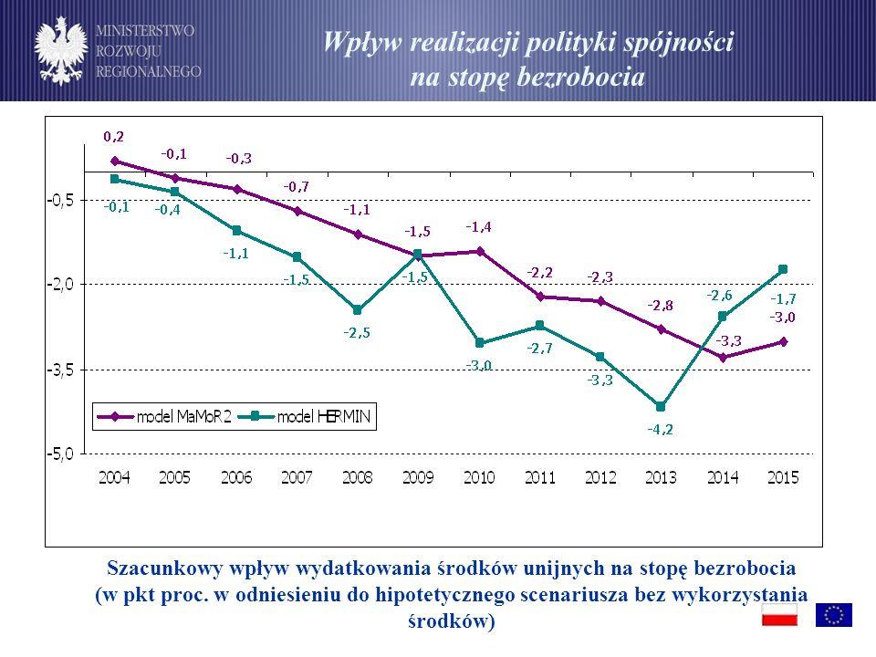 Wpływ realizacji polityki spójności na stopę bezrobocia Szacunkowy wpływ wydatkowania środków unijnych na stopę bezrobocia (w pkt proc.