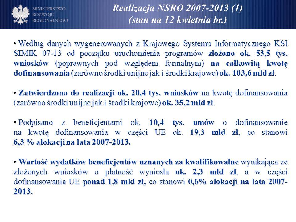 Realizacja NSRO 2007-2013 (1) (stan na 12 kwietnia br.) Według danych wygenerowanych z Krajowego Systemu Informatycznego KSI SIMIK 07-13 od początku uruchomienia programów złożono ok.