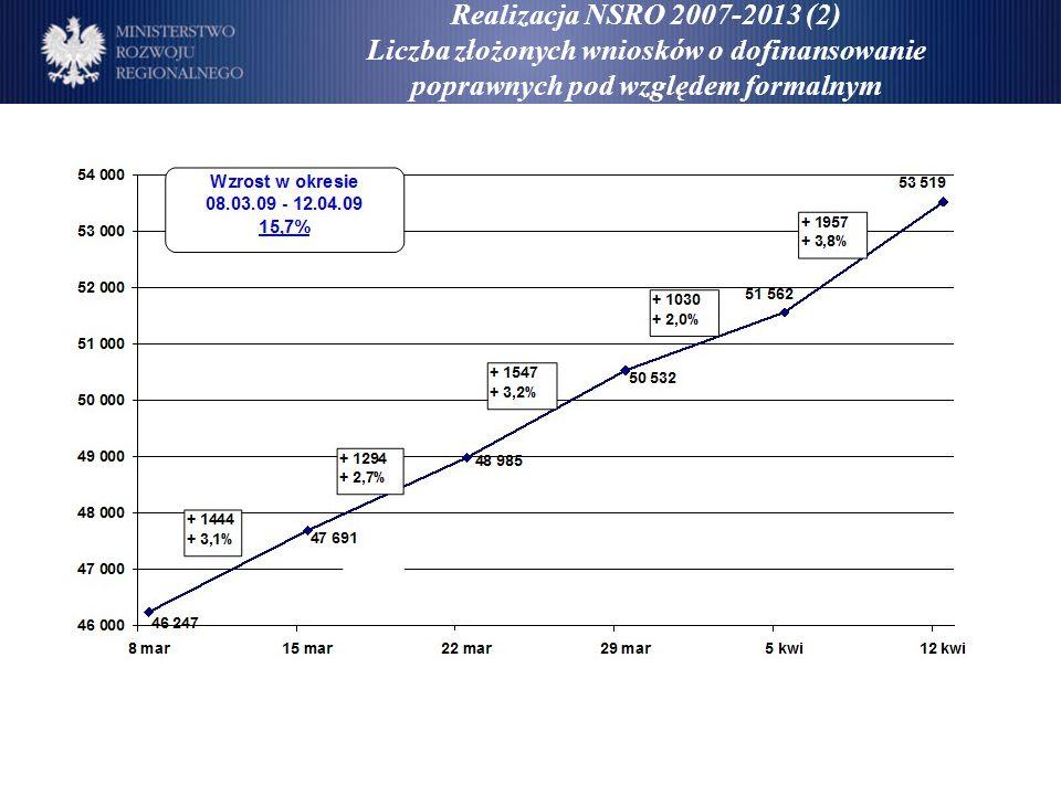 Realizacja NSRO 2007-2013 (2) Liczba złożonych wniosków o dofinansowanie poprawnych pod względem formalnym