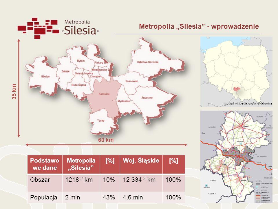 Metropolia Silesia - wprowadzenie http://pl.wikipedia.org/wiki/Katowice 35 km 60 km Podstawo we dane MetropoliaSilesia [%]Woj. Śląskie[%] Obszar1218 2