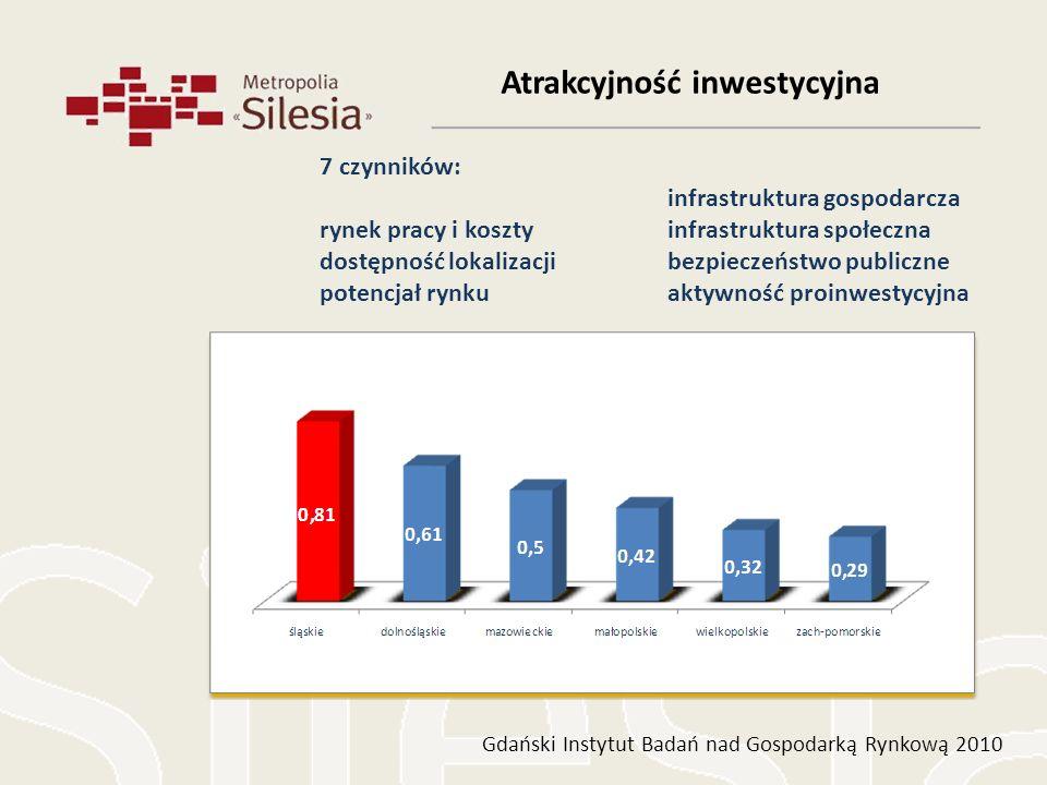 Atrakcyjność inwestycyjna Gdański Instytut Badań nad Gospodarką Rynkową 2010 7 czynników: rynek pracy i koszty dostępność lokalizacji potencjał rynku
