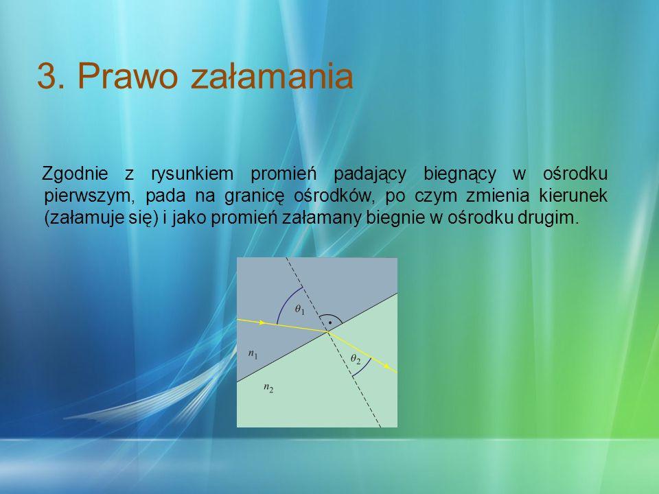 Bibliografia http://fizykon.org/optyka http://wikipedia.pl